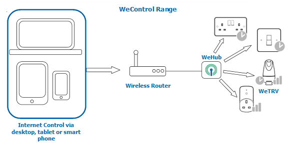 WeControl Range including Chalmor WeHub and WeTRV