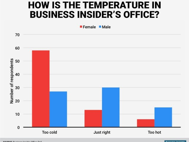 Chart of Internal Poll of Heating Reactions