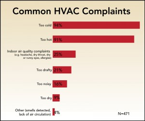 Improving comfort in commercial buildings, common HVAC complaints