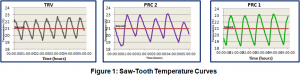 Saw-Tooth heating graphics